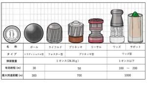 スラッグ弾の種類