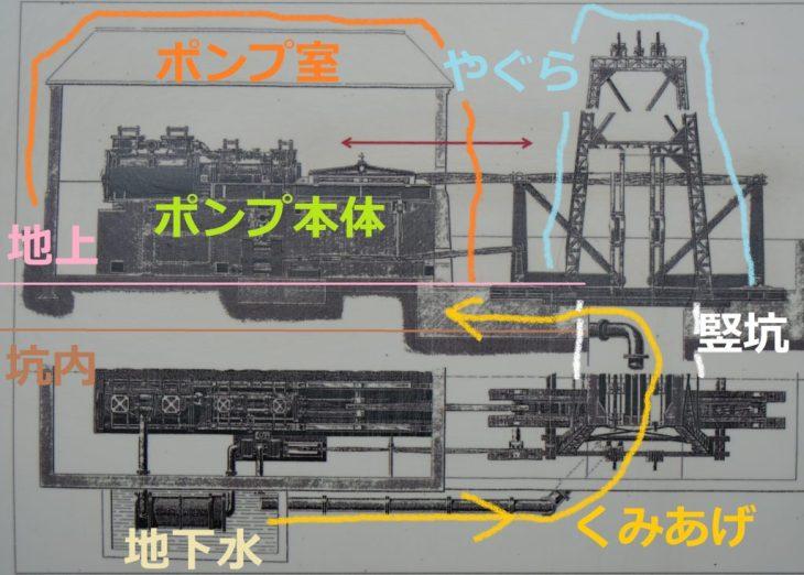 福岡県大牟田市宮原町 三池鉱山宮原坑跡 ポンプの概要図解説 地下水くみあげ