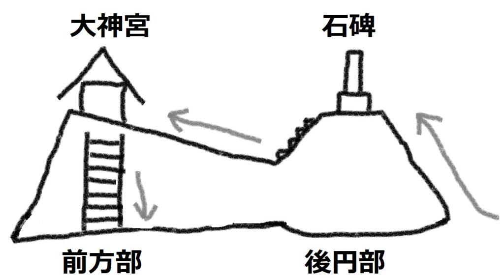 福岡県八女市吉田1396-1 九州最大級の前方後円墳 岩戸山大神宮 断面図
