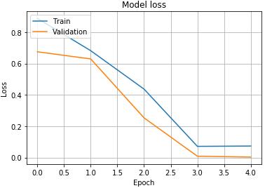 Model loss:matplotlibライブラリのモジュールのpyplotのplot関数でグラフ表示 - 損失関数