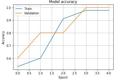 Model accuracy:matplotlibライブラリのモジュールのpyplotのplot関数でグラフ表示 - 精度