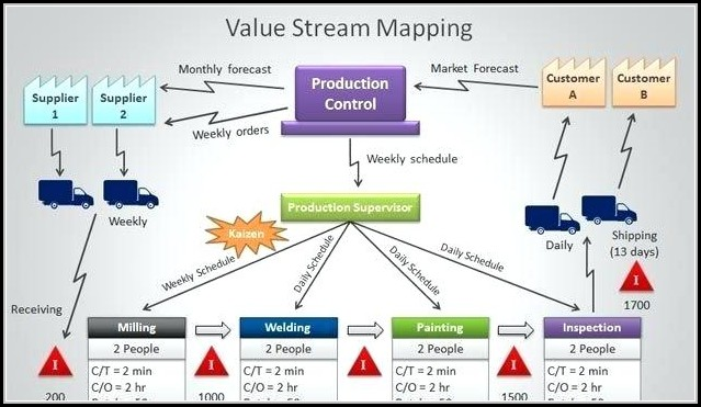 Agile Value Stream Mapping Ppt