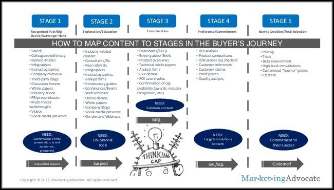Buyer's Journey Content Map