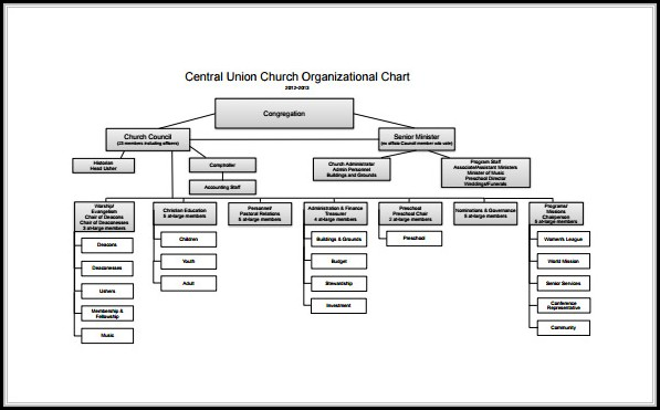 Free Word Organizational Chart Template