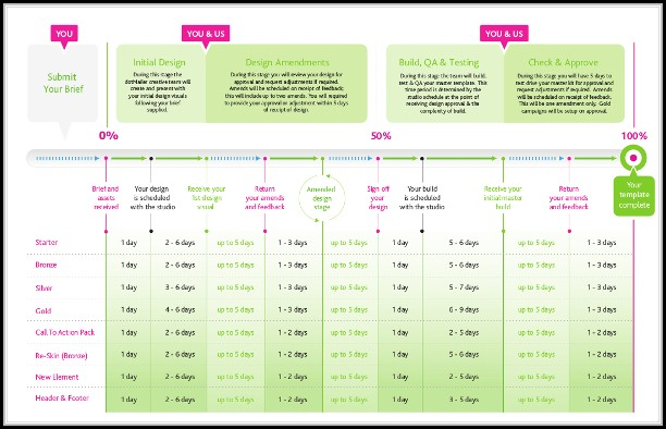 Marketing Timeline Template Excel