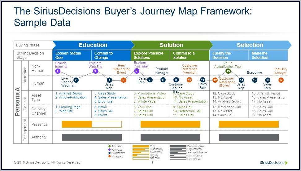 Siriusdecisions Buyer Journey Map