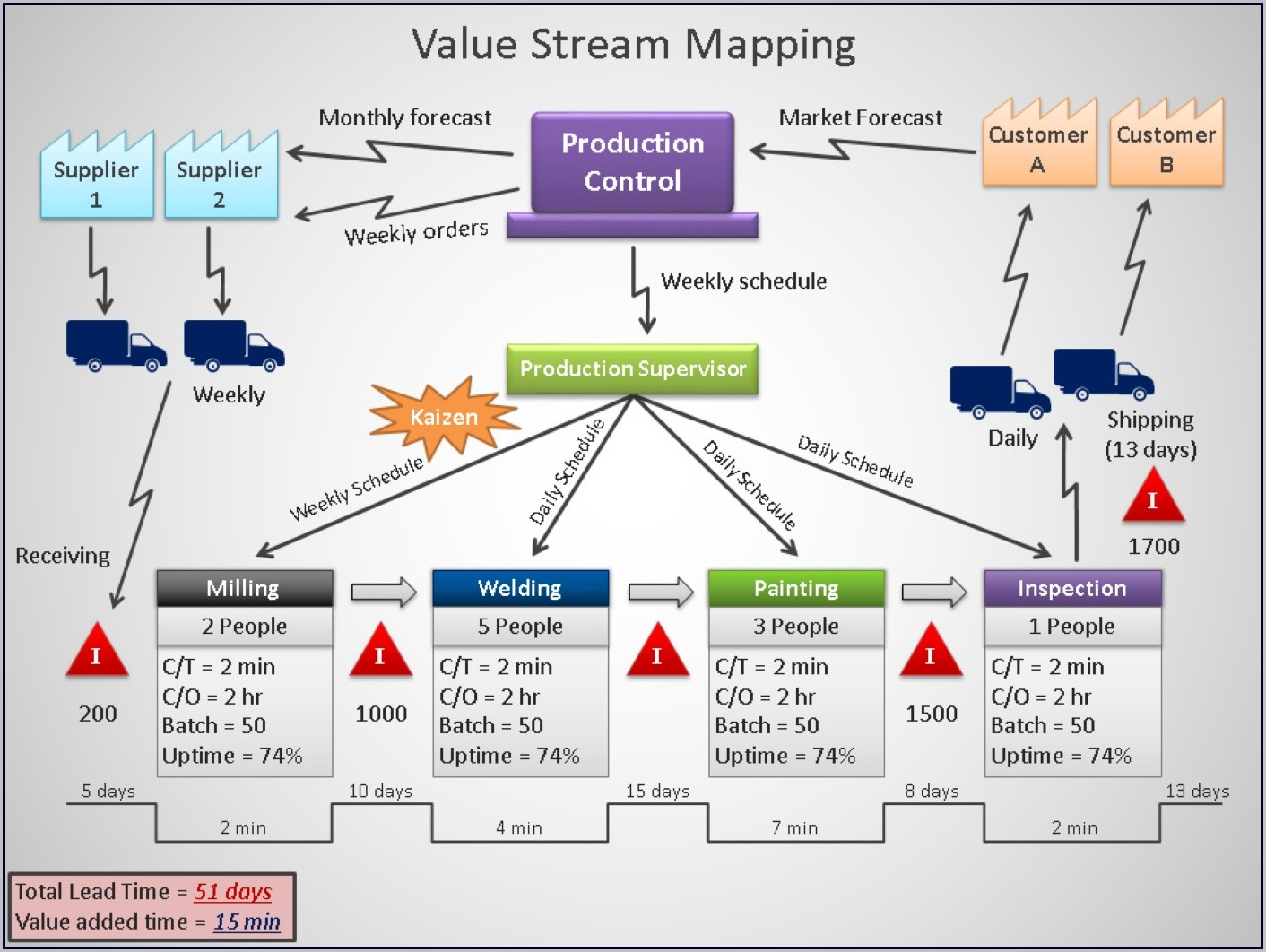 Value Stream Mapping Pptx
