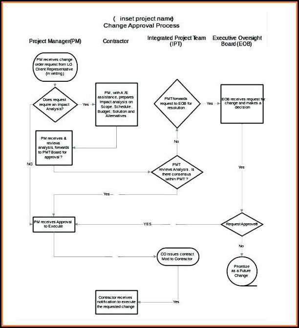 Free Accounts Payable Flowchart Template