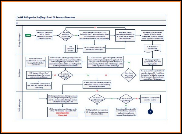 Free Process Flow Chart Template Excel
