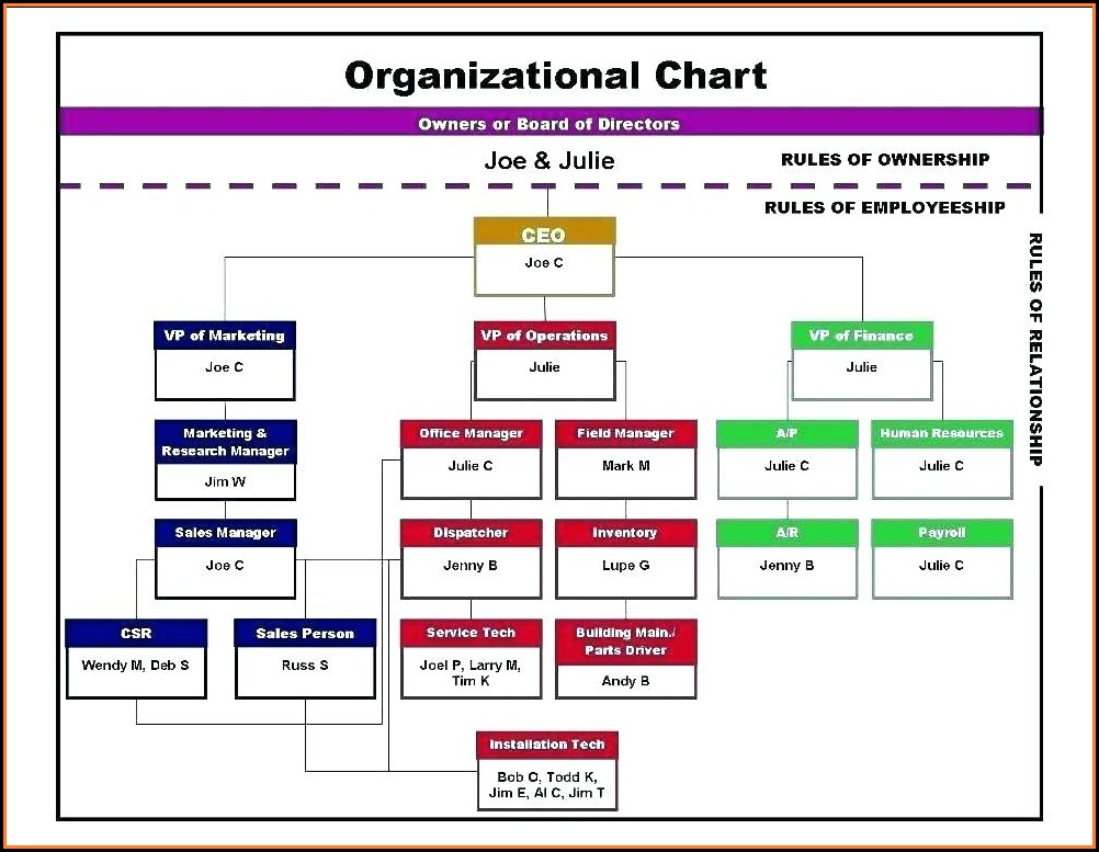 Free Sample Org Chart Template
