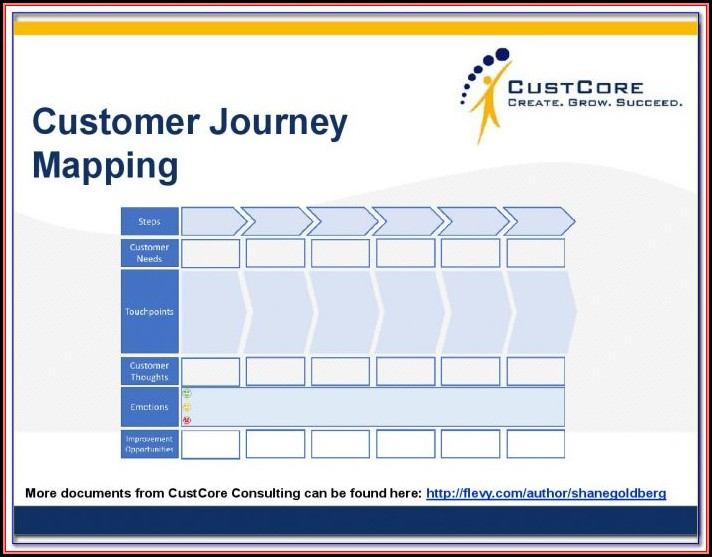 Mckinsey Customer Journey Mapping