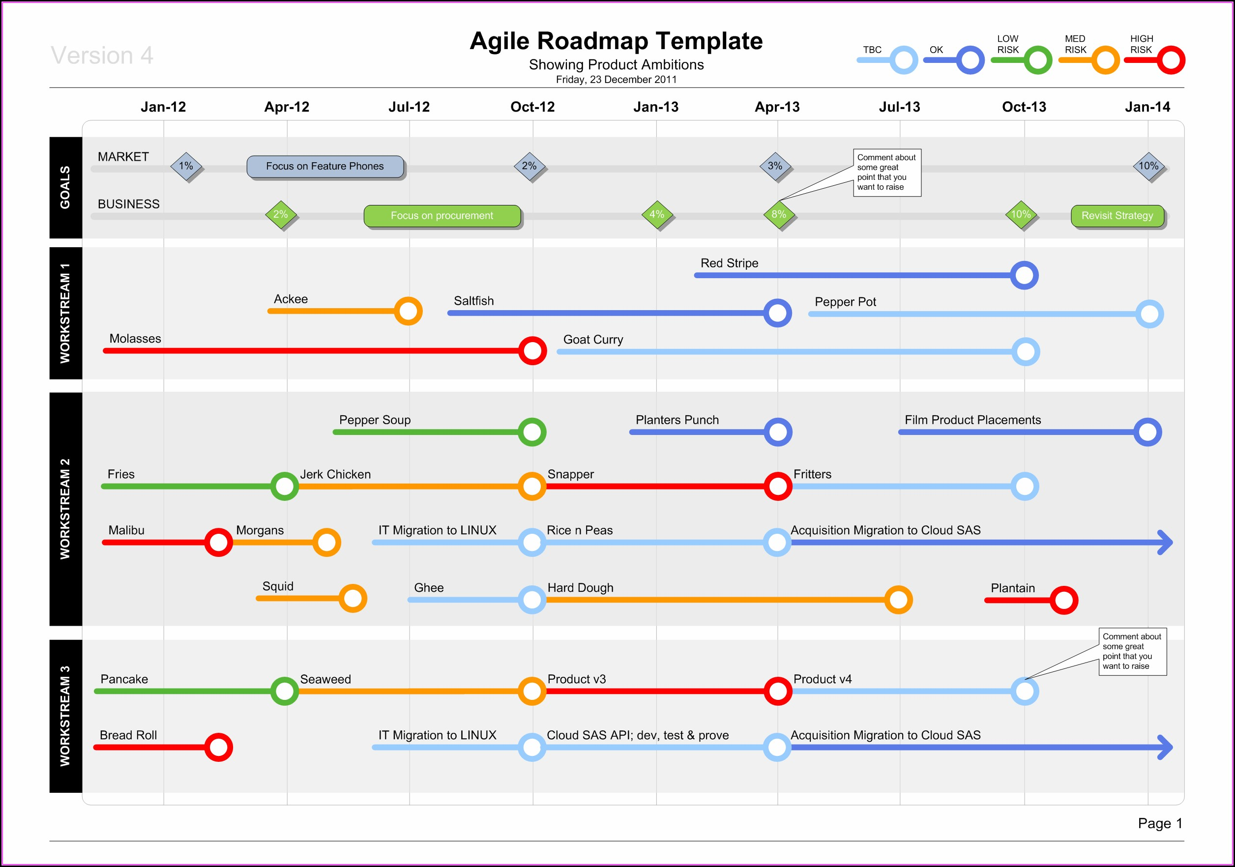 Agile Roadmap Template Visio