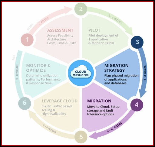 Cloud Readiness Assessment Template
