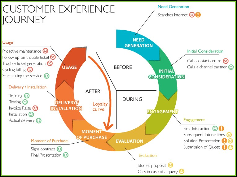User Experience Mapping Tools