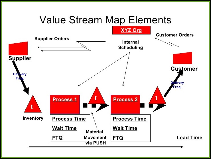 Value Stream Mapping Training