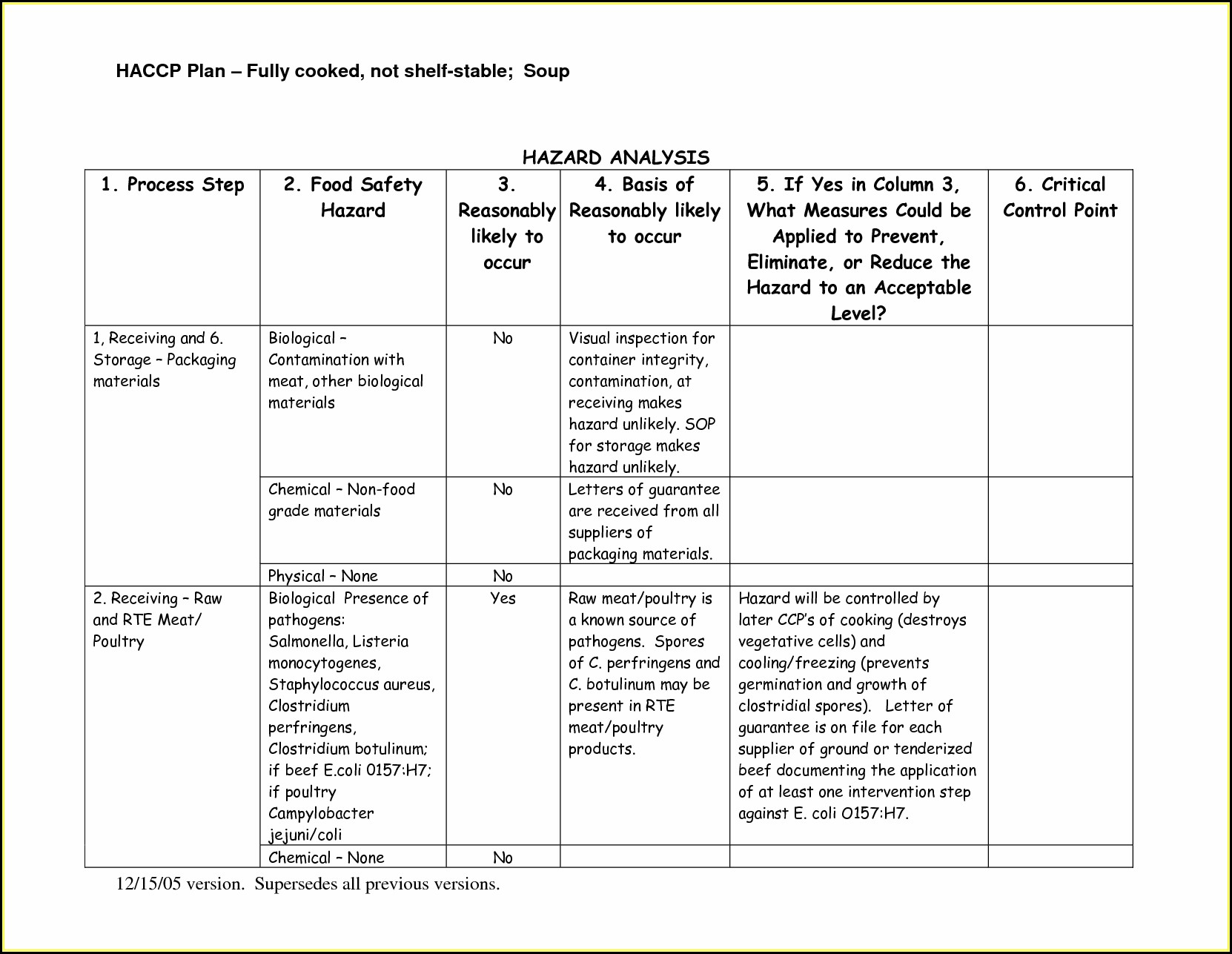 Haccp Plan Forms Examples