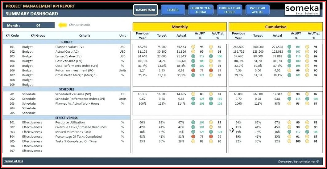 Marketing Kpi Dashboard Excel Template