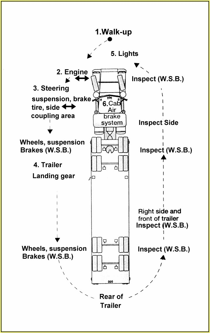 Semi Tractor Inspection Form