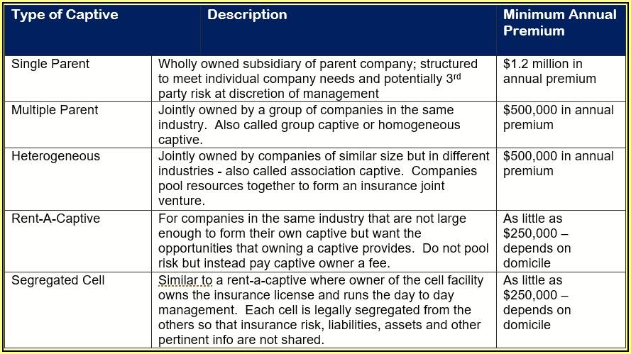 Tax Advantages Of A Captive Insurance Company
