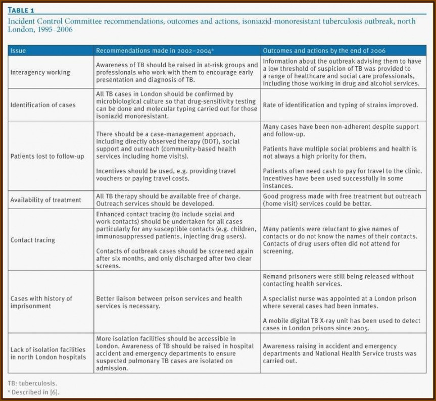 Chronic Disease Management Care Plan Template