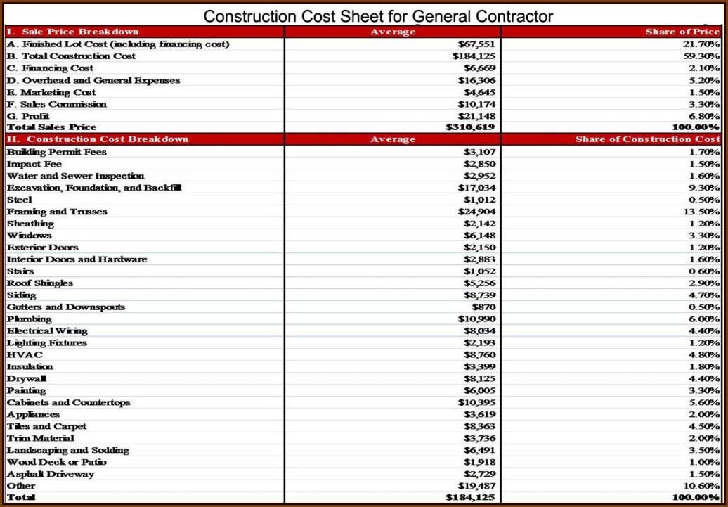 Construction Cost Breakdown Spreadsheet