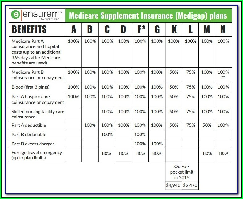 Mutual Of Omaha Medicare Supplement Plan F Formulary