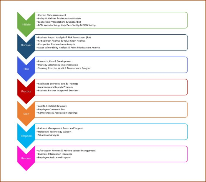 Example Business Continuity Plan Template