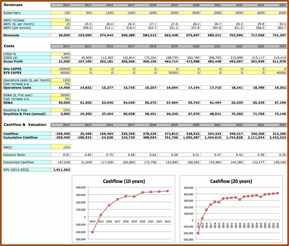 Free Business Plan Financial Projections Template Excel