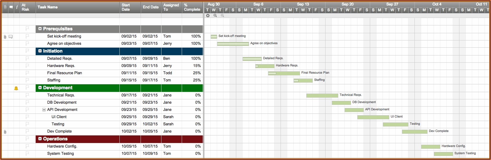 Free Project Management Plan Template Excel