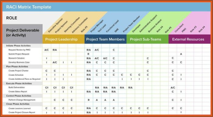 Free Project Management Templates Google Sheets