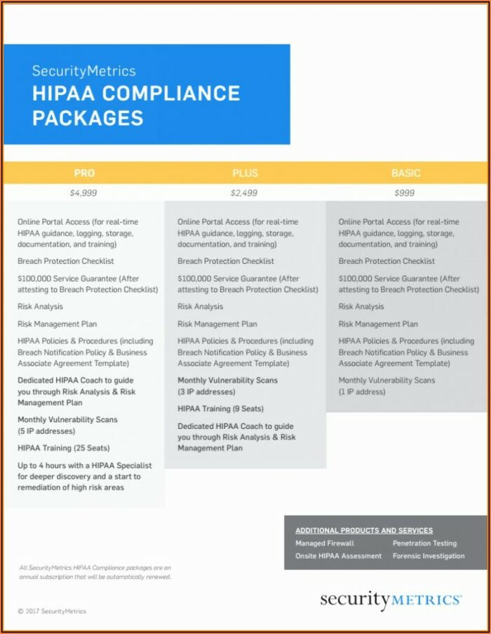 Hipaa Policies And Procedures Templates
