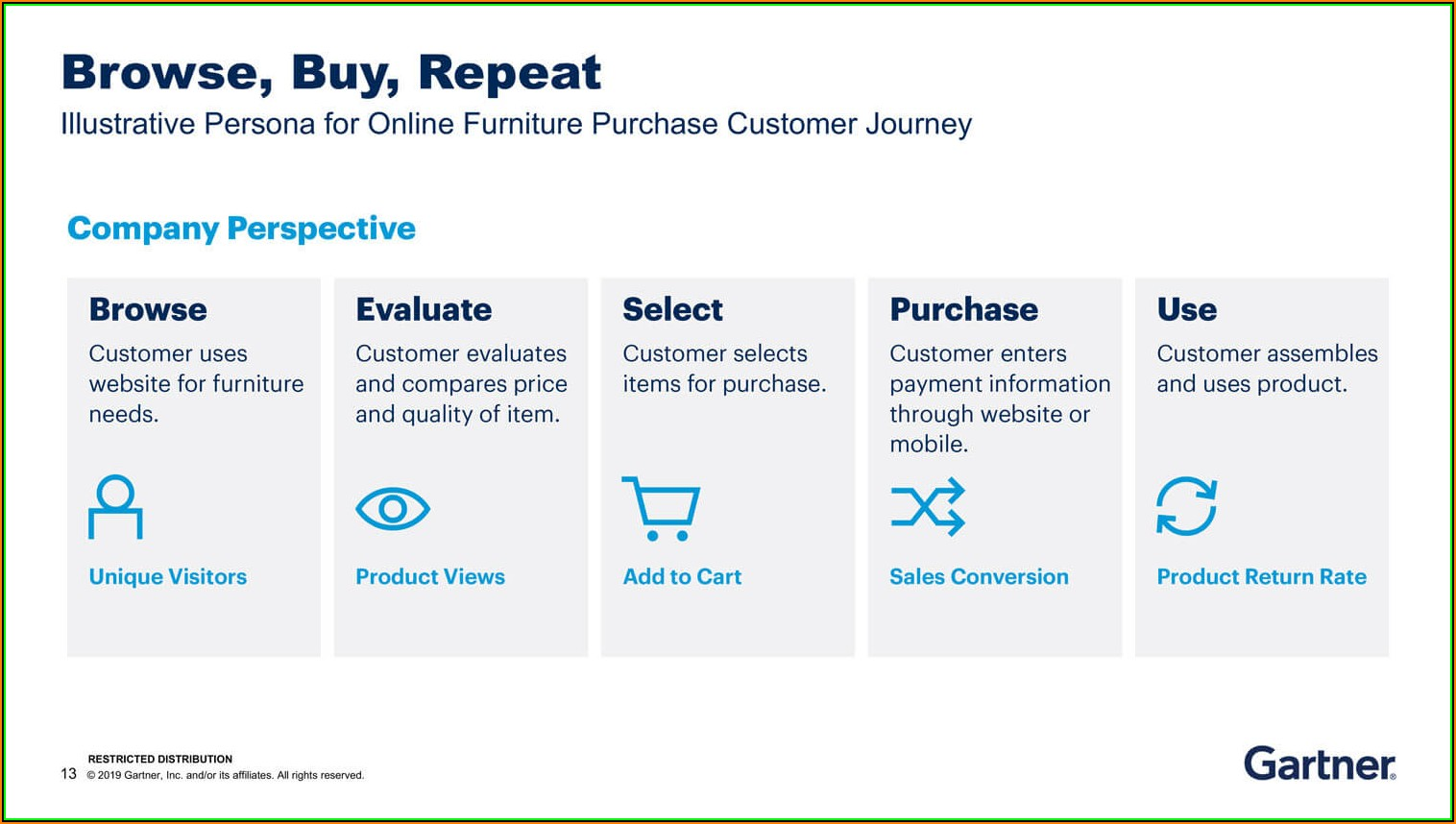 How To Create Customer Journey Map