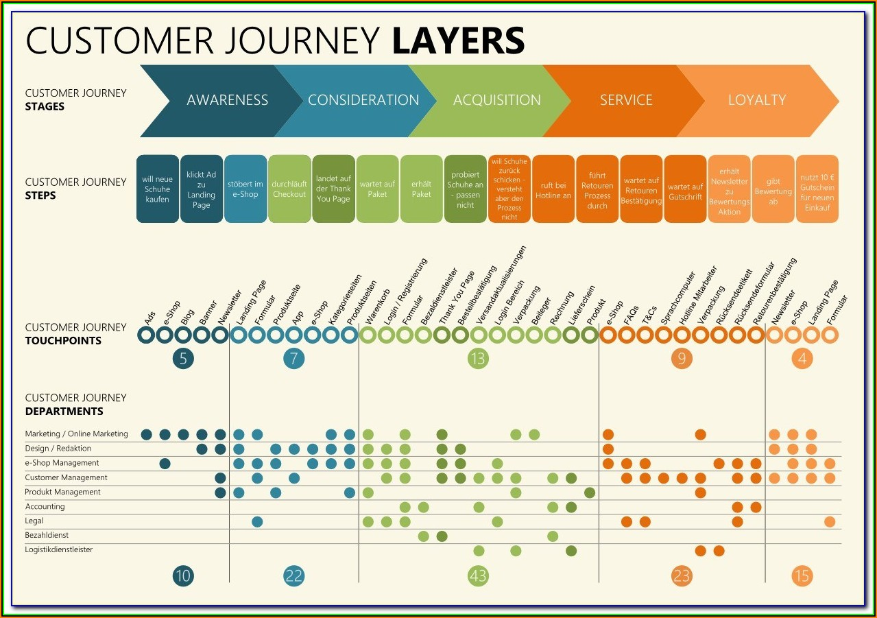 How To Make Customer Journey Map