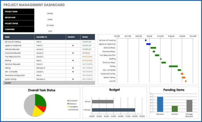Free Dashboard Report Templates
