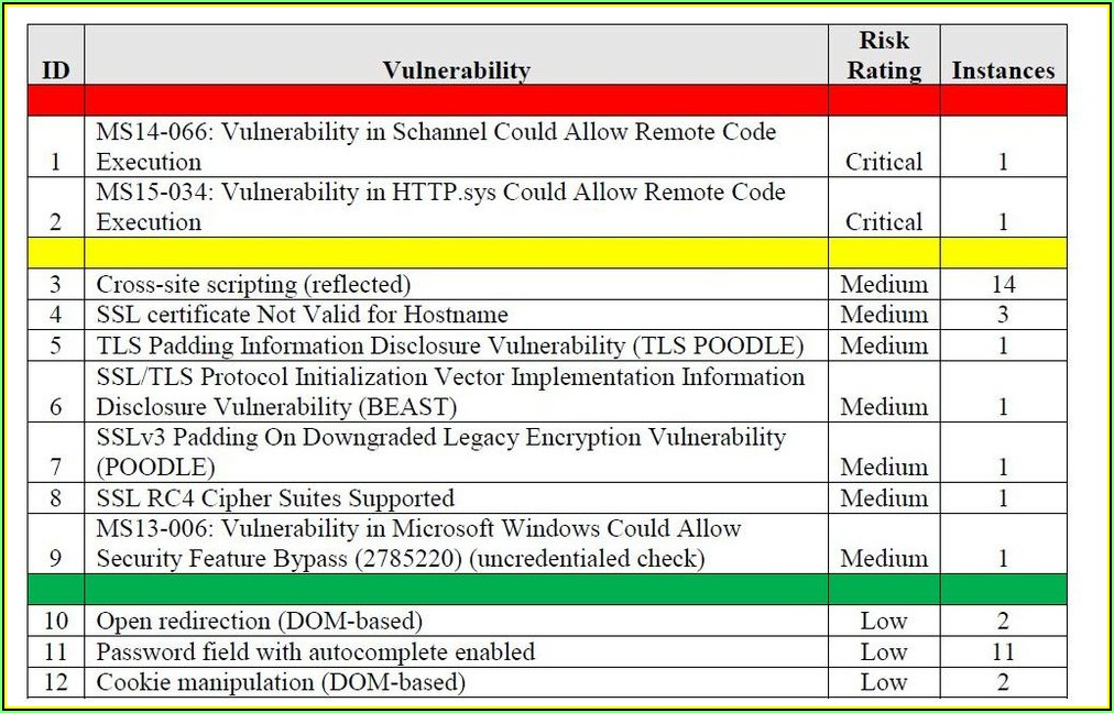 Physical Security Vulnerability Assessment Template