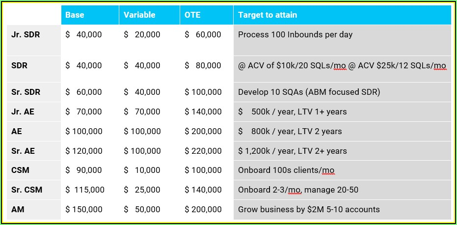 Saas Sales Compensation Plan Template
