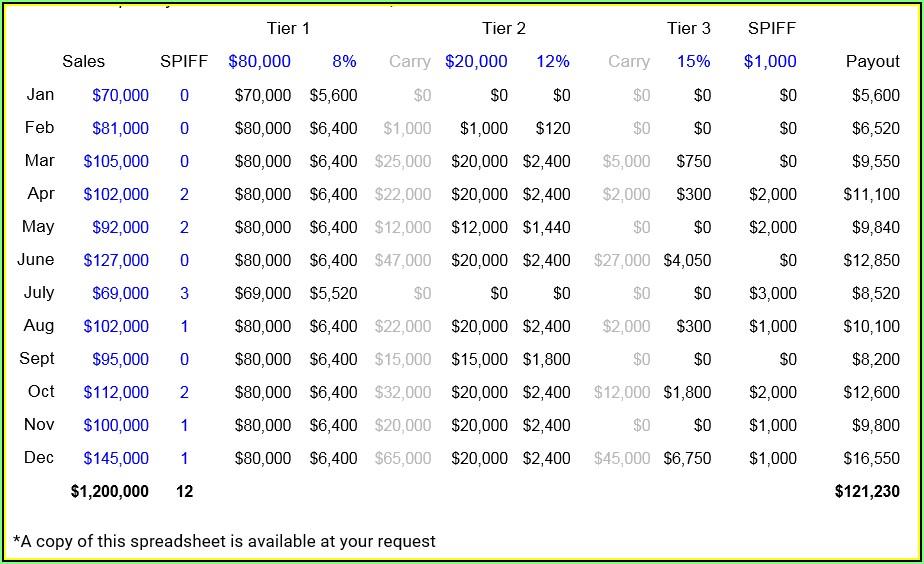 Sales Compensation Plan Template Pdf