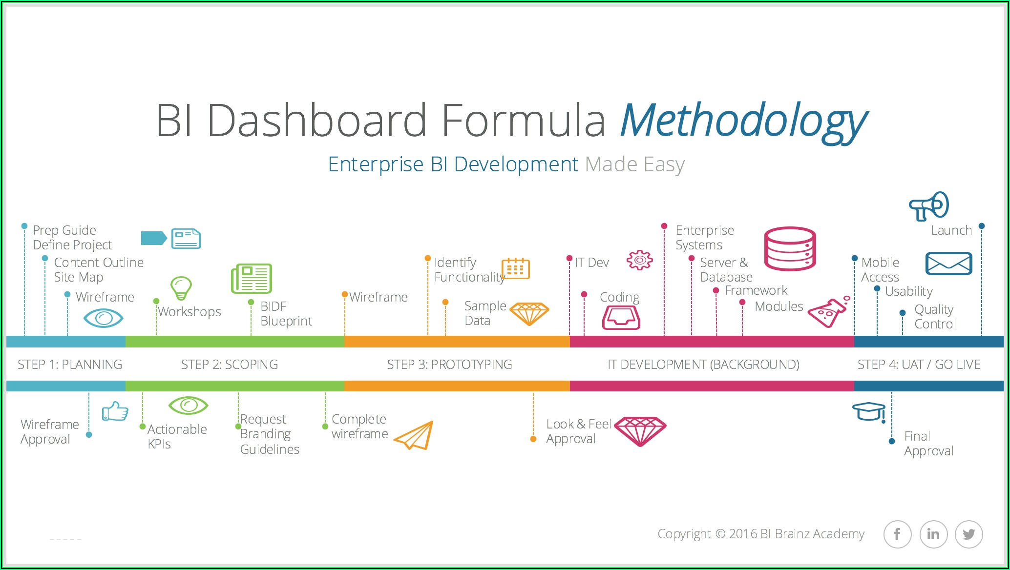 Dashboard Requirements Gathering Template