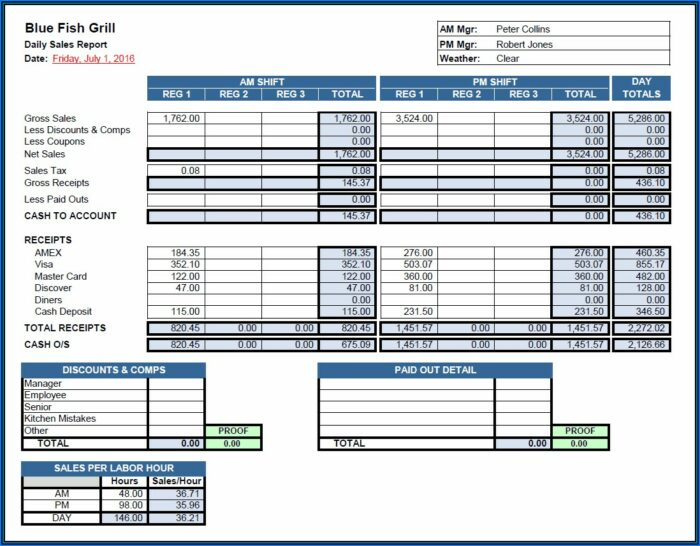 Free Restaurant Daily Sales Report Template