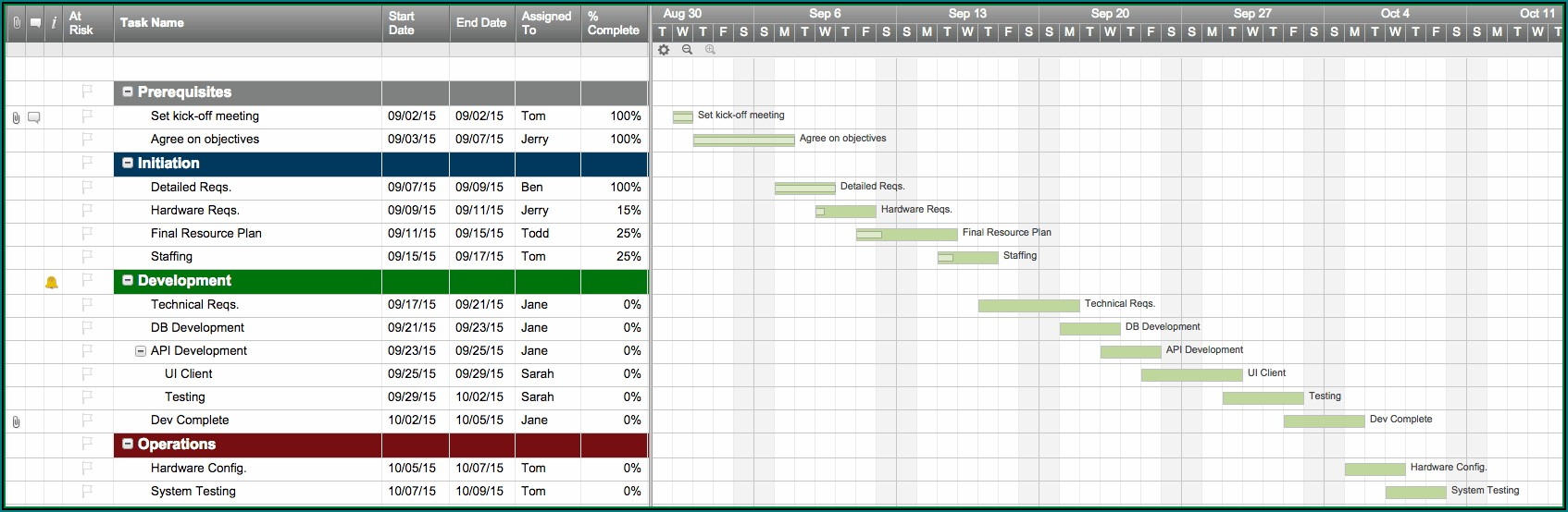 Free Simple Project Timeline Template Excel Xls