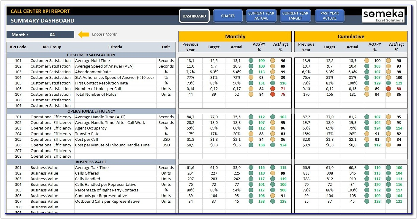 Call Center Scorecard Template Excel Free