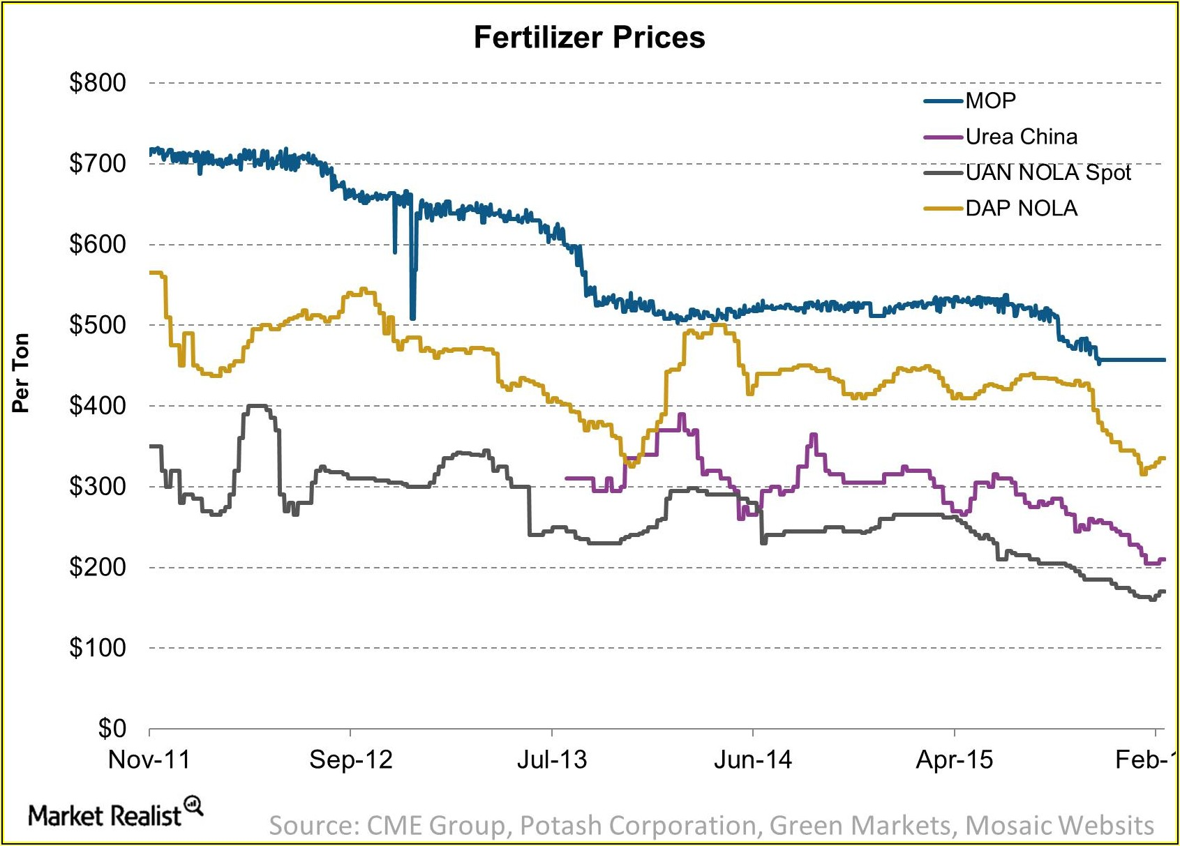 Current Map Fertilizer Prices