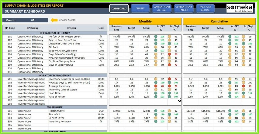 Digital Marketing Kpi Template Excel