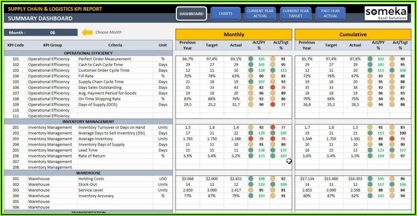 Digital Marketing Kpi Template Excel