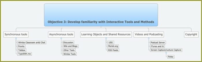 Interactive Mind Mapping Tools