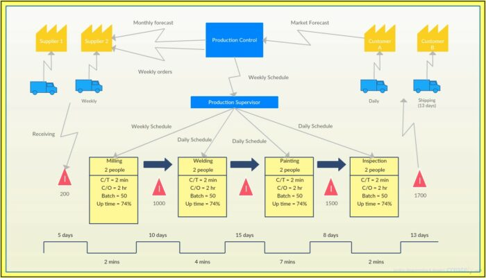 Value Stream Mapping For Dummies Pdf