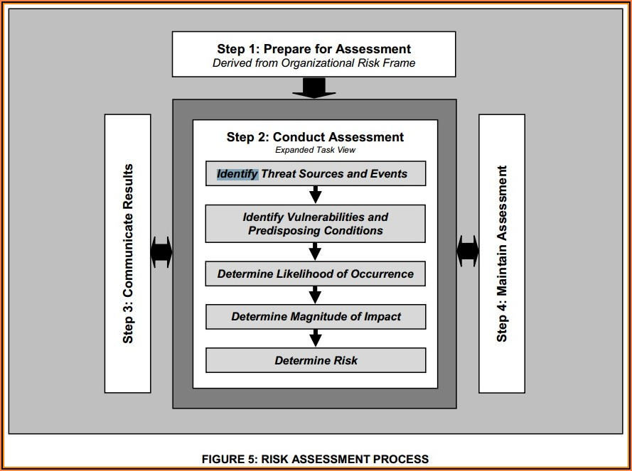 Nist Sp 800 30 Risk Assessment Template