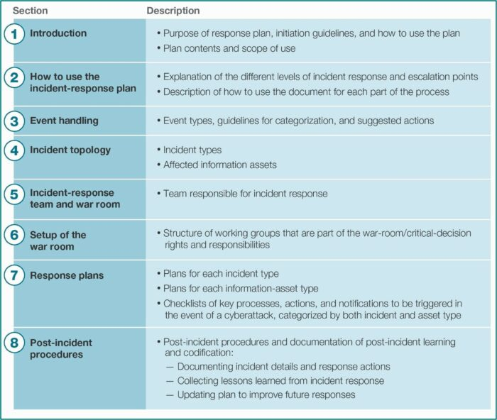 Data Breach Incident Response Plan Template Uk