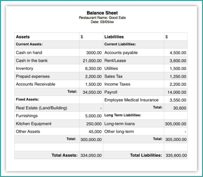 Profit And Loss Statement Format For Restaurant