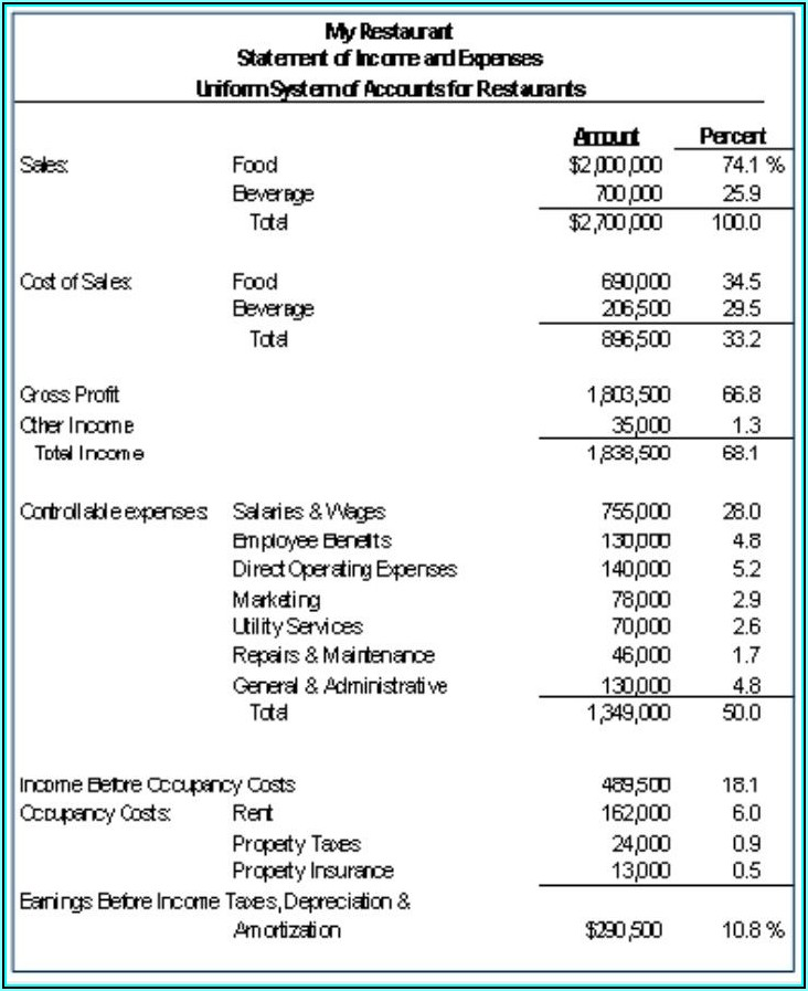 Sample Profit And Loss Statement For Restaurant